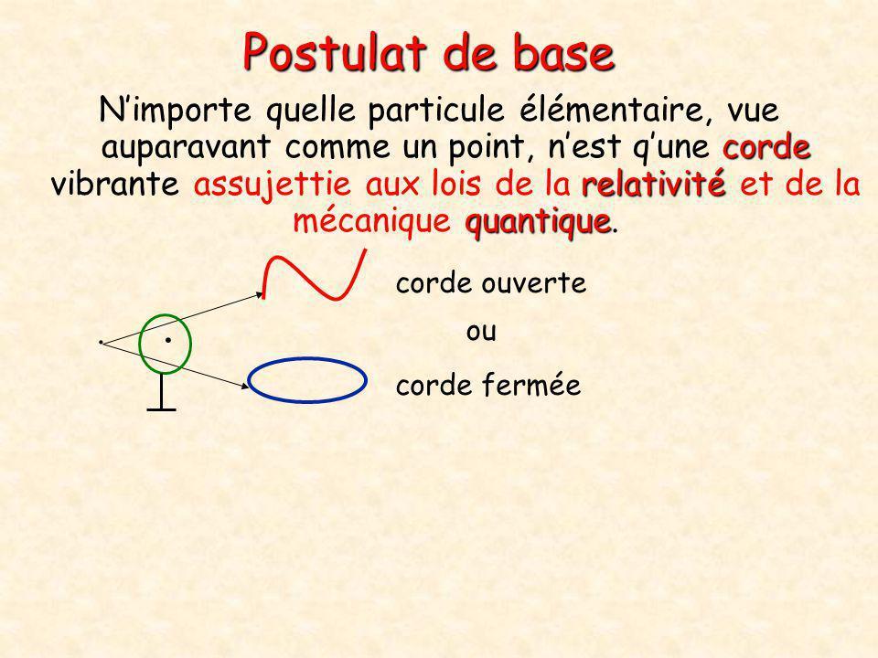 Postulat de base corde relativité quantique N'importe quelle particule élémentaire, vue auparavant comme un point, n'est q'une corde vibrante assujett