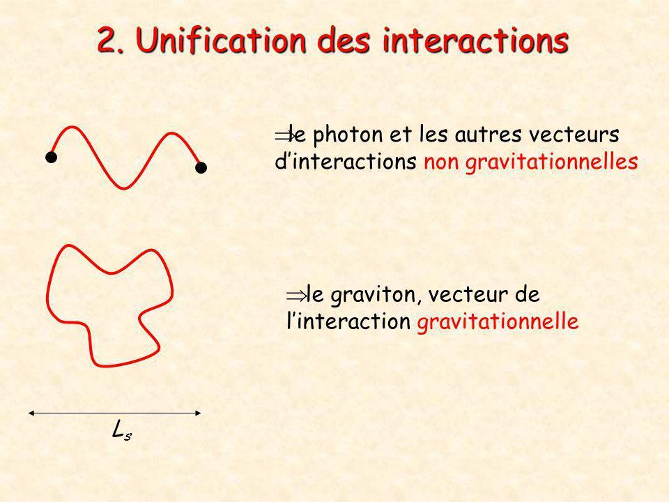  le graviton, vecteur de l'interaction gravitationnelle 2. Unification des interactions  le photon et les autres vecteurs d'interactions non gravita