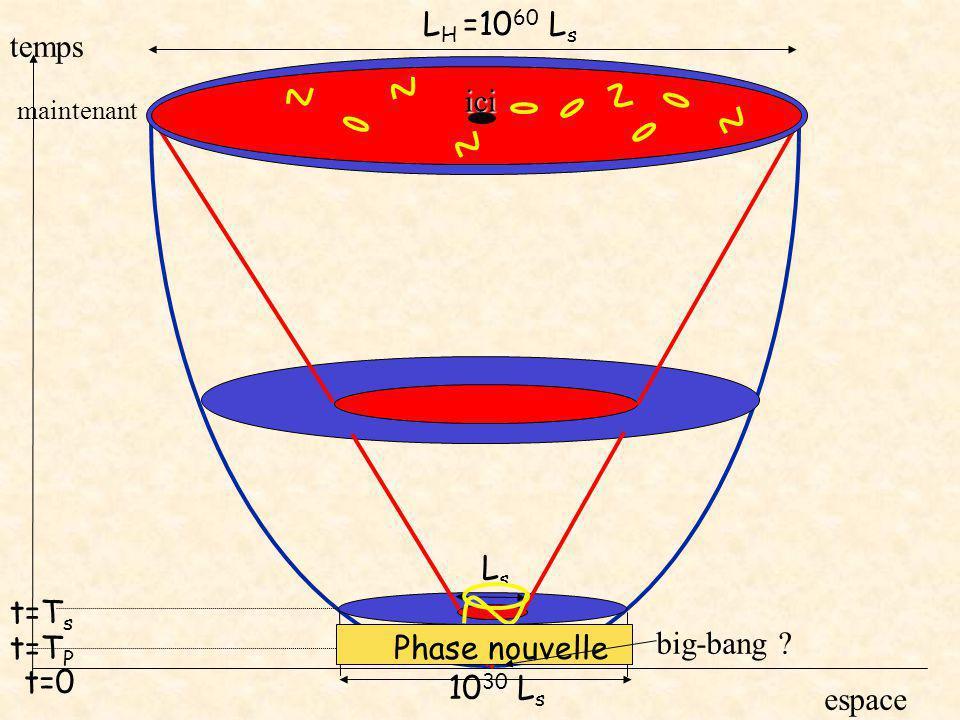 maintenant temps espace big-bang ? t=0 ici L H =10 60 L s LsLs t=T s 10 30 L s t=T P Phase nouvelle