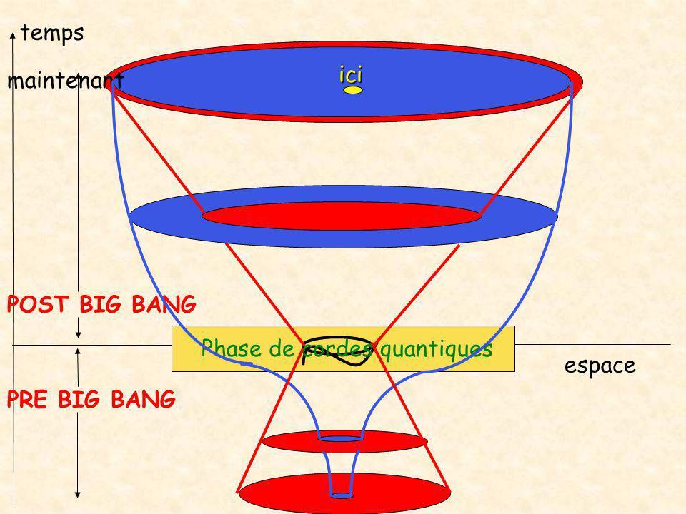 Here Here temps espace PRE BIG BANG POST BIG BANG ici maintenant Phase de cordes quantiques
