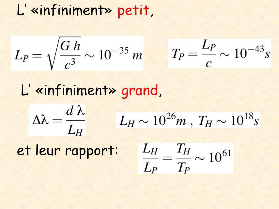 Implications cosmologiques La théorie des cordes implique des modifications de la RG lorsque le rayon de courbure de l'espace-temps devient comparable à L s Cette taille minimale des cordes donne ainsi une limite supérieure à la densité et la température.