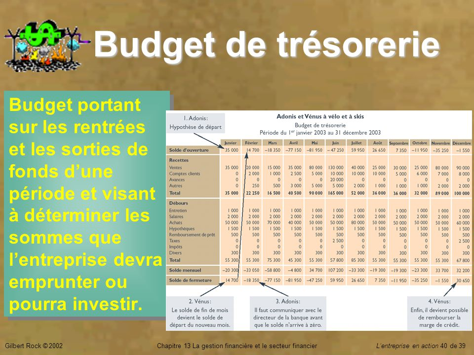Gilbert Rock © 2002Chapitre 13 La gestion financière et le secteur financierL'entreprise en action 40 de 39 Budget de trésorerie Budget portant sur les rentrées et les sorties de fonds d'une période et visant à déterminer les sommes que l'entreprise devra emprunter ou pourra investir.