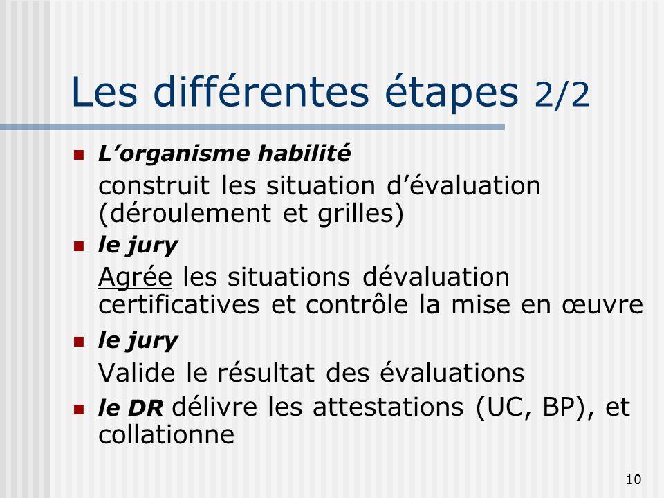 10 Les différentes étapes 2/2  L'organisme habilité construit les situation d'évaluation (déroulement et grilles)  le jury Agrée les situations déva