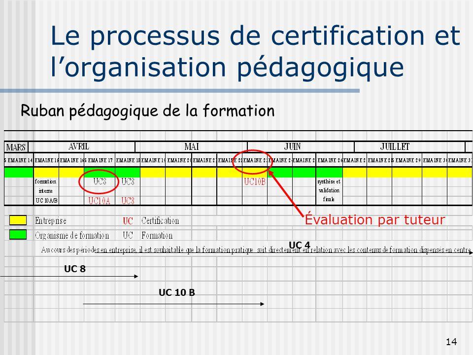 14 Le processus de certification et l'organisation pédagogique UC 10 B UC 8 UC 4 Ruban pédagogique de la formation Évaluation par tuteur