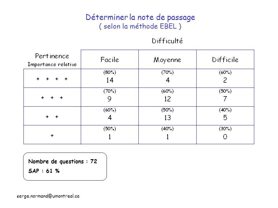Déterminer la note de passage ( selon la méthode EBEL ) Nombre de questions : 72 SAP : 61 %
