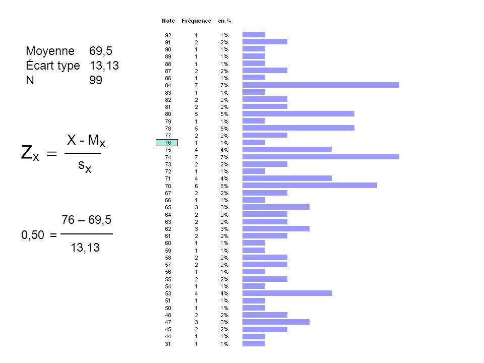  X - M x s x Z x   76 – 69,5 13,13 0,50  Moyenne Écart type N 69,5 13,13 99