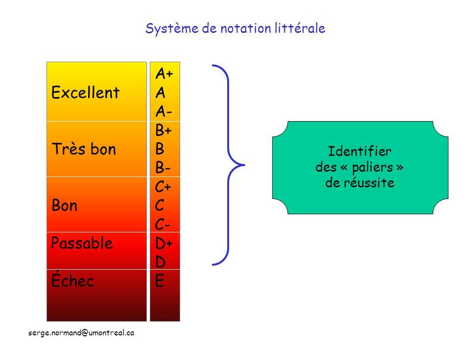 serge.normand@umontreal.ca Système de notation littérale A+ A A- B+ B B- C+ C C- D+ D E Excellent Très bon Bon Passable Échec Identifier des « paliers » de réussite