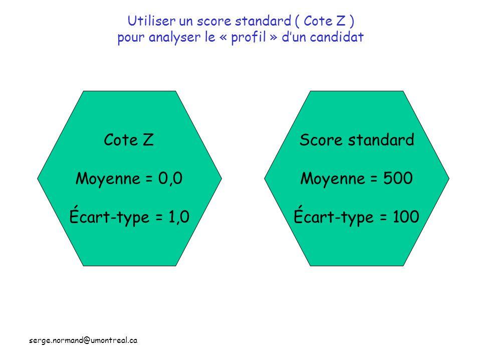 serge.normand@umontreal.ca Utiliser un score standard ( Cote Z ) pour analyser le « profil » d'un candidat Cote Z Moyenne = 0,0 Écart-type = 1,0 Score standard Moyenne = 500 Écart-type = 100