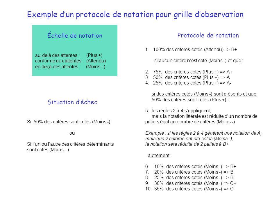 Échelle de notation au-delà des attentes : (Plus +) conforme aux attentes : (Attendu) en deçà des attentes : (Moins –) Protocole de notation 1.