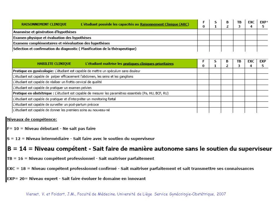 Vierset, V. et Foidart, J.M., Faculté de Médecine. Université de Liège Service Gynécologie-Obstétrique, 2007