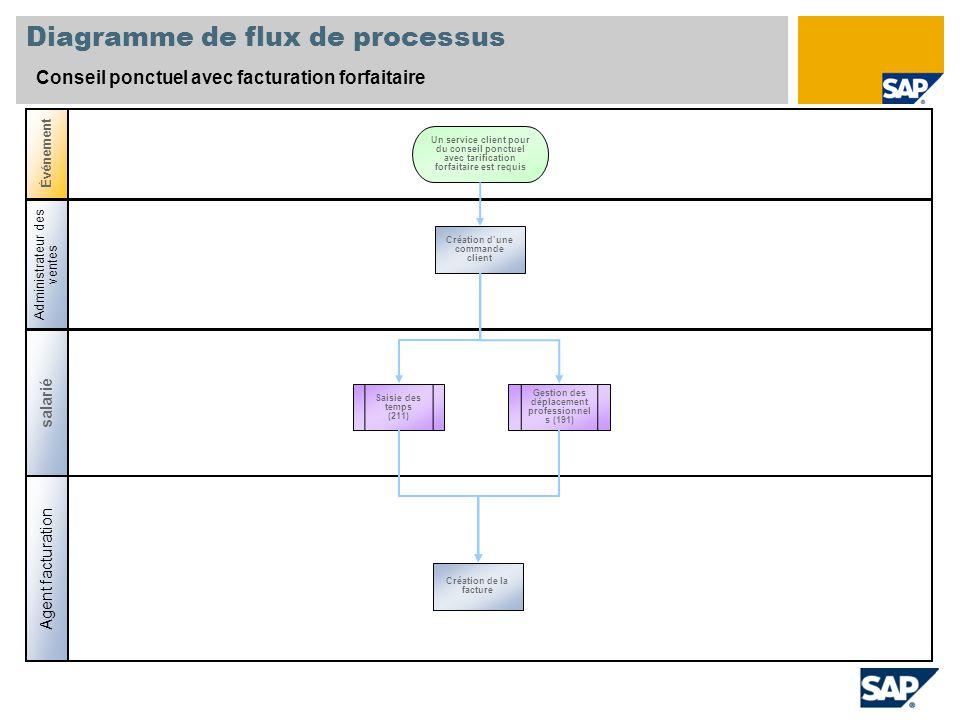 Diagramme de flux de processus Conseil ponctuel avec facturation forfaitaire salarié Agent facturation Événement Administrateur des ventes Saisie des
