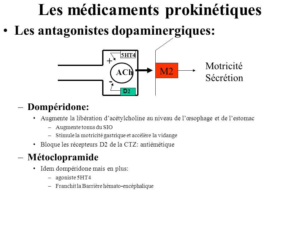 Les médicaments prokinétiques •Les antagonistes dopaminergiques: –Dompéridone: •Augmente la libération d'acétylcholine au niveau de l'œsophage et de l'estomac –Augmente tonus du SIO –Stimule la motricité gastrique et accélère la vidange •Bloque les récepteurs D2 de la CTZ: antiémétique –Métoclopramide •Idem dompéridone mais en plus: –agoniste 5HT4 –Franchit la Barrière hémato-encéphalique  ACh - + D2D2 Motricité Sécrétion 
