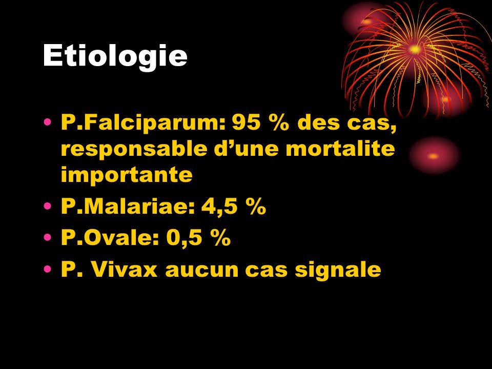 Etiologie •P.Falciparum: 95 % des cas, responsable d'une mortalite importante •P.Malariae: 4,5 % •P.Ovale: 0,5 % •P.