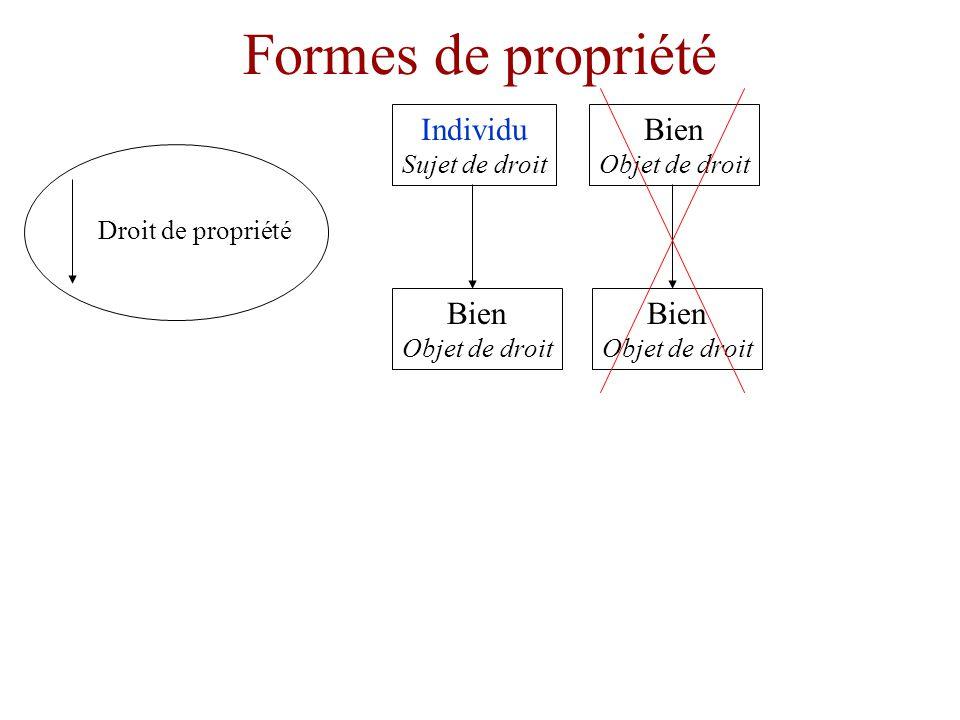 Formes de propriété Individu Sujet de droit Bien Objet de droit Droit de propriété