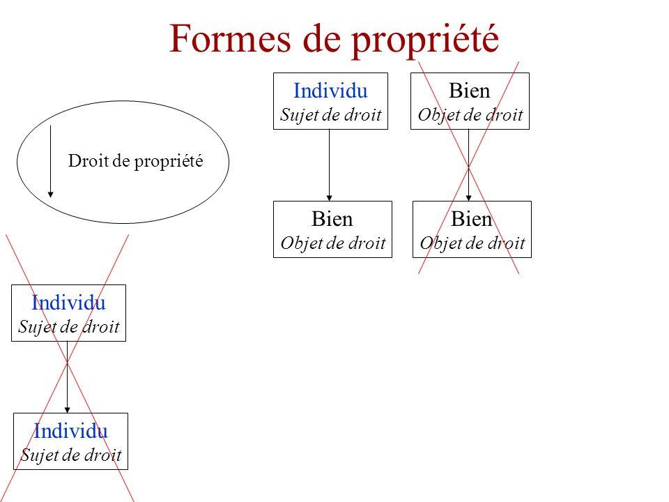 Formes de propriété Individu Sujet de droit Bien Objet de droit Droit de propriété Bien Objet de droit Bien Objet de droit