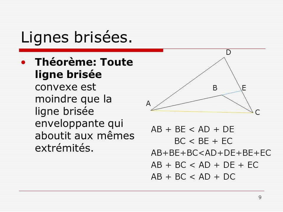 9 Lignes brisées. •Théorème: Toute ligne brisée convexe est moindre que la ligne brisée enveloppante qui aboutit aux mêmes extrémités. AB + BE < AD +