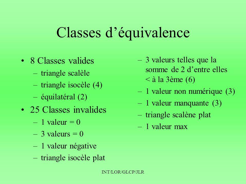 INT/LOR/GLCP/JLR Classes d'équivalence •8 Classes valides –triangle scalèle –triangle isocèle (4) –équilatéral (2) •25 Classes invalides –1 valeur = 0 –3 valeurs = 0 –1 valeur négative –triangle isocèle plat –3 valeurs telles que la somme de 2 d'entre elles < à la 3ème (6) –1 valeur non numérique (3) –1 valeur manquante (3) –triangle scalène plat –1 valeur max