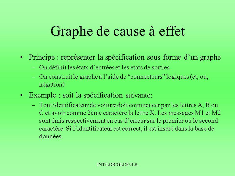 INT/LOR/GLCP/JLR Graphe de cause à effet •Principe : représenter la spécification sous forme d'un graphe –On définit les états d'entrées et les états
