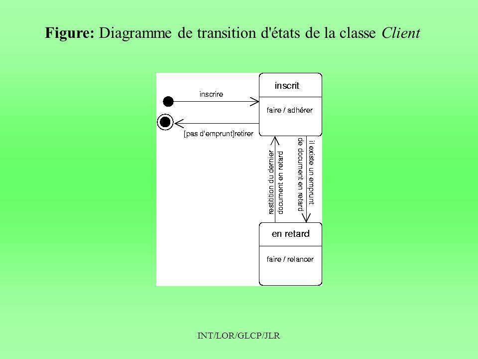 INT/LOR/GLCP/JLR Figure: Diagramme de transition d états de la classe Client