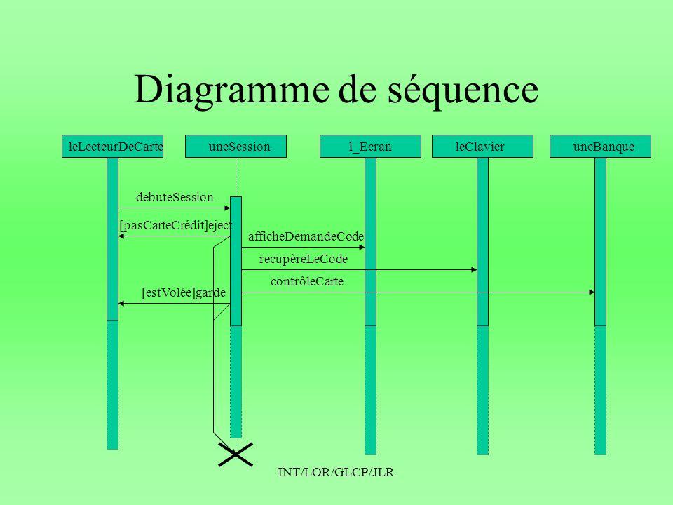 INT/LOR/GLCP/JLR Diagramme de séquence leLecteurDeCarteuneSessionl_EcranleClavieruneBanque debuteSession [pasCarteCrédit]eject afficheDemandeCode recupèreLeCode contrôleCarte [estVolée]garde