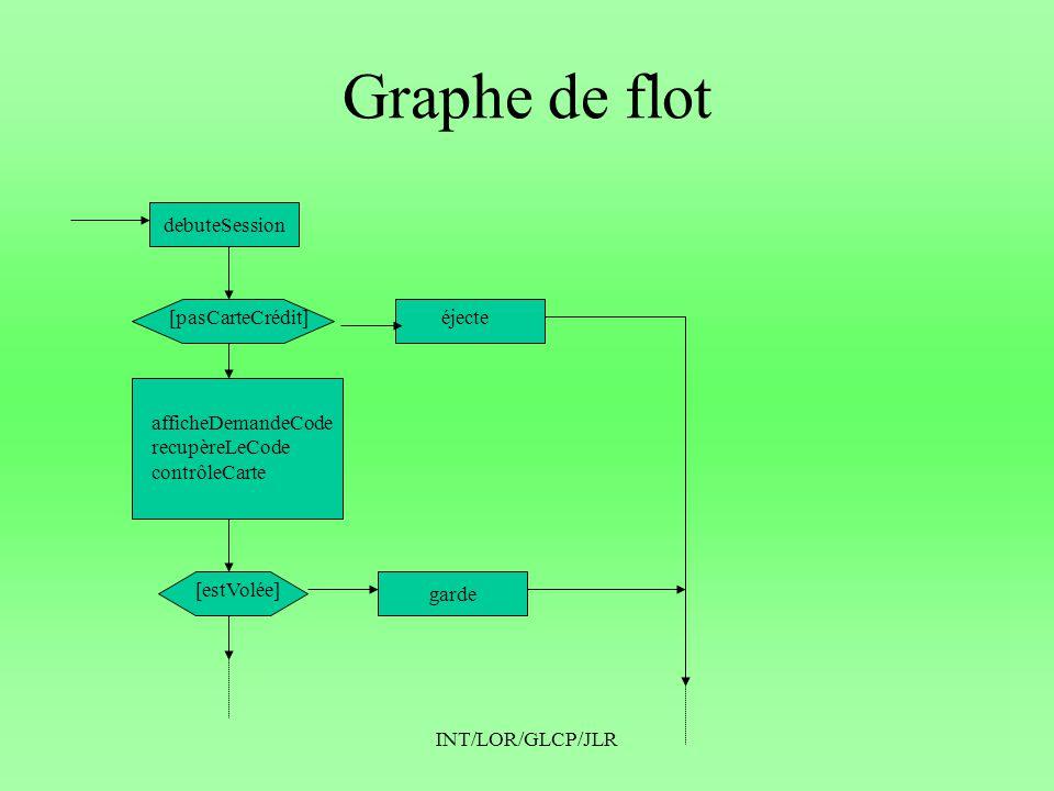 INT/LOR/GLCP/JLR Graphe de flot debuteSession garde [pasCarteCrédit]éjecte afficheDemandeCode recupèreLeCode contrôleCarte [estVolée]