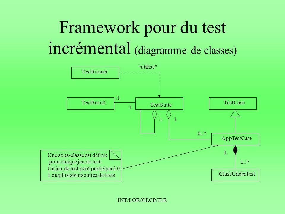 INT/LOR/GLCP/JLR Framework pour du test incrémental (diagramme de classes) TestRunner TestResult TestSuite TestCase AppTestCase ClassUnderTest 1 1 1 1..* 1 0..* 1 Une sous-classe est définie pour chaque jeu de test.