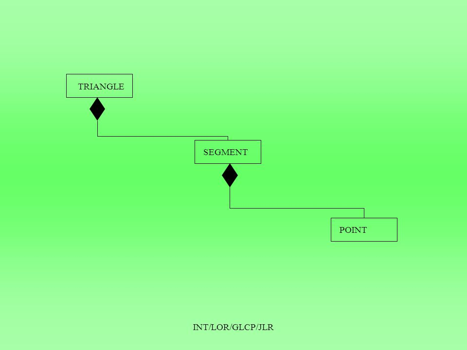 INT/LOR/GLCP/JLR Graphe de cause à effet •Principe : représenter la spécification sous forme d'un graphe –On définit les états d'entrées et les états de sorties –On construit le graphe à l'aide de connecteurs logiques (et, ou, négation) •Exemple : soit la spécification suivante: –Tout identificateur de voiture doit commencer par les lettres A, B ou C et avoir comme 2ème caractère la lettre X.