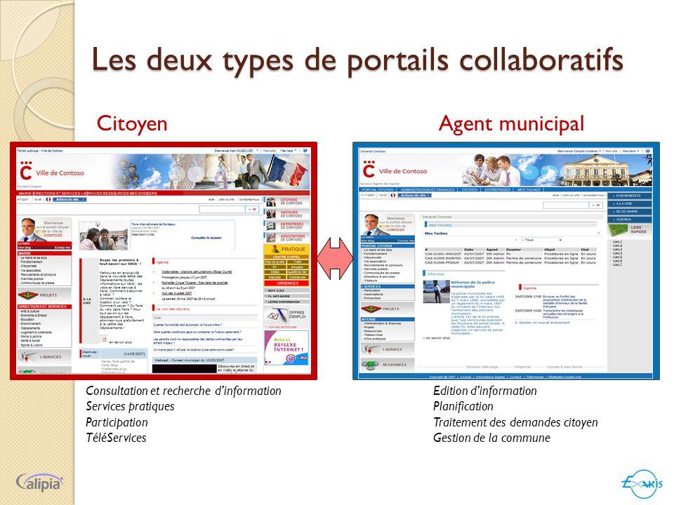 Les deux types de portails collaboratifs CitoyenAgent municipal Consultation et recherche d'information Services pratiques Participation TéléServices