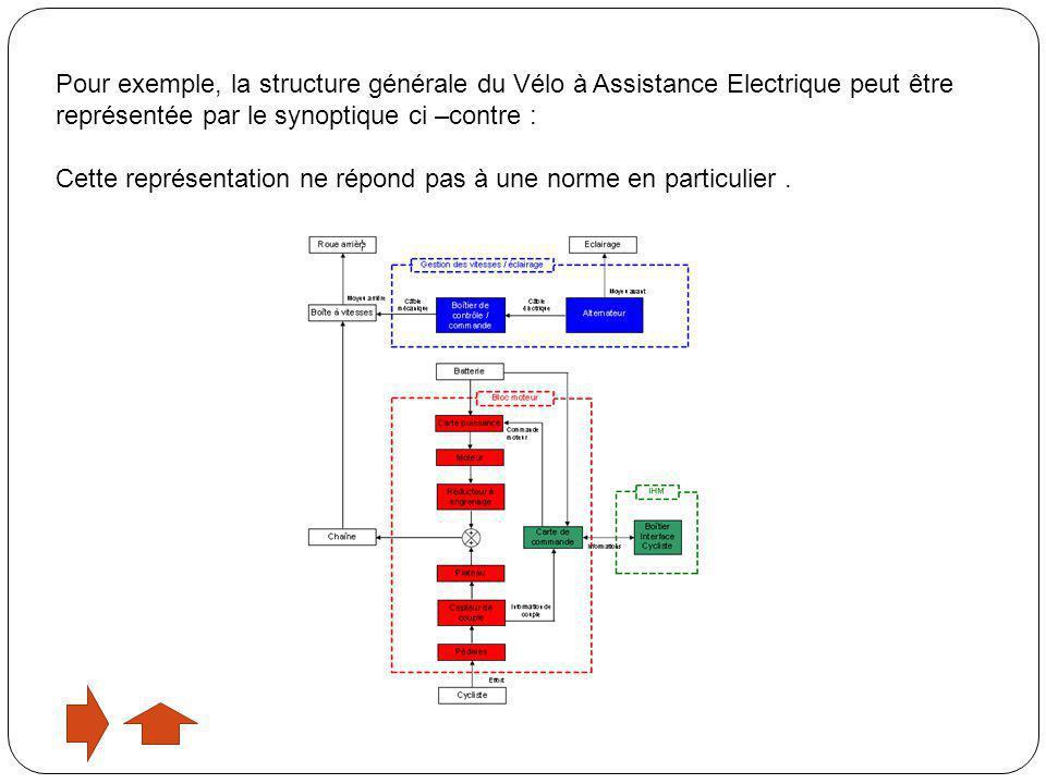 Pour exemple, la structure générale du Vélo à Assistance Electrique peut être représentée par le synoptique ci –contre : Cette représentation ne répon