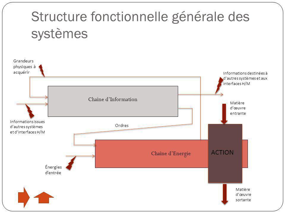 Chaîne d'Information Chaîne d'Energie ACTION Énergies d'entrée Informations issues d'autres systèmes et d'interfaces H/M Matière d'œuvre entrante Mati