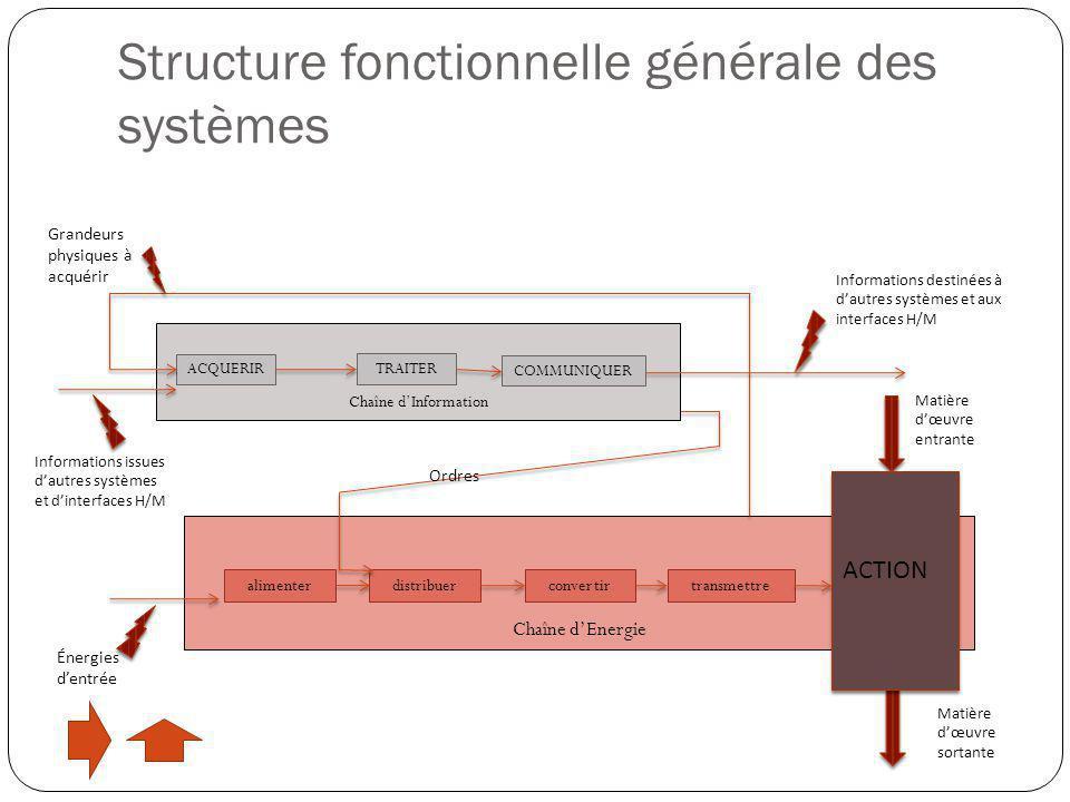 Chaîne d'Energie alimenter convertir transmettredistribuer Énergies d'entrée Informations issues d'autres systèmes et d'interfaces H/M Matière d'œuvre