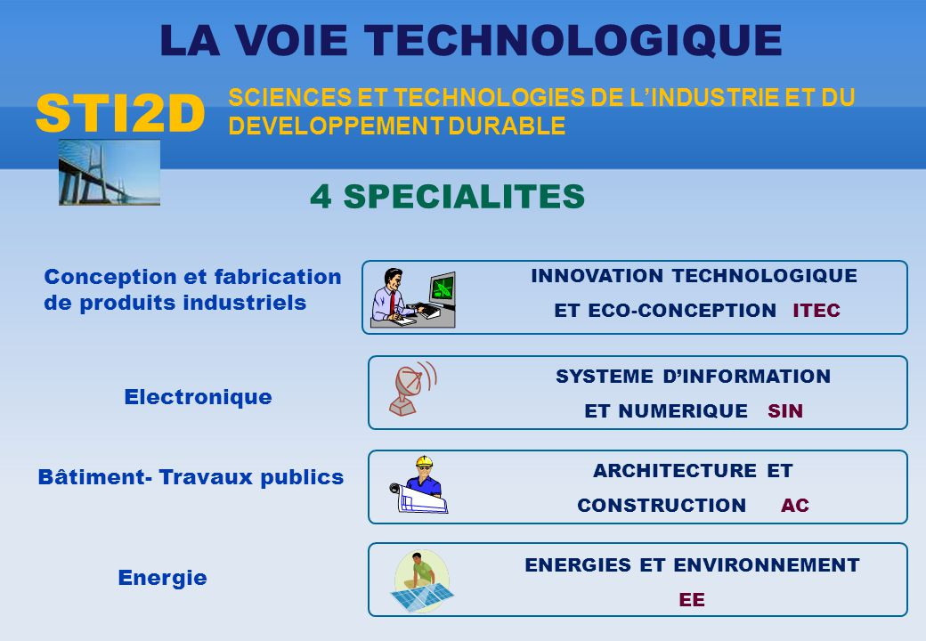 STI2D SCIENCES ET TECHNOLOGIES DE L'INDUSTRIE ET DU DEVELOPPEMENT DURABLE LA VOIE TECHNOLOGIQUE INNOVATION TECHNOLOGIQUE ET ECO-CONCEPTION ITEC Conception et fabrication de produits industriels 4 SPECIALITES SYSTEME D'INFORMATION ET NUMERIQUE SIN ENERGIES ET ENVIRONNEMENT EE ARCHITECTURE ET CONSTRUCTION AC Electronique Bâtiment- Travaux publics Energie