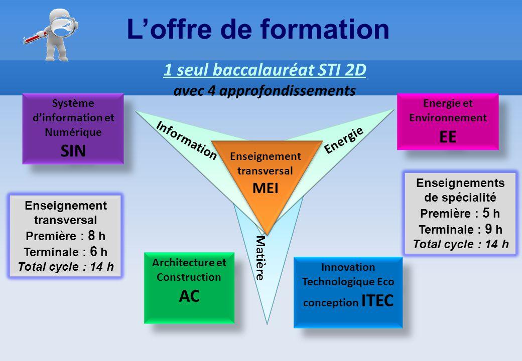 L'offre de formation Innovation Technologique Eco conception ITEC Architecture et Construction AC Energie et Environnement EE Système d'information et