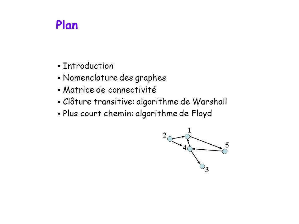 Plan • Introduction • Nomenclature des graphes • Matrice de connectivité • Clôture transitive: algorithme de Warshall • Plus court chemin: algorithme de Floyd 4 2 5 3 1