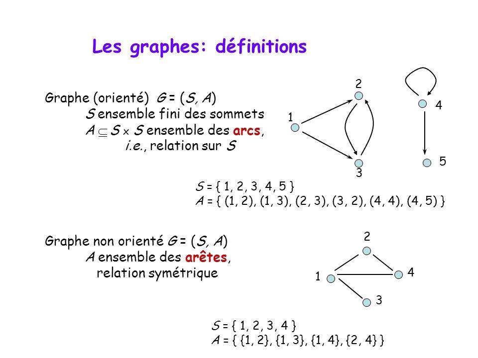 Graphe (orienté) G = (S, A) S ensemble fini des sommets A  S x S ensemble des arcs, i.e., relation sur S Graphe non orienté G = (S, A) A ensemble des arêtes, relation symétrique S = { 1, 2, 3, 4, 5 } A = { (1, 2), (1, 3), (2, 3), (3, 2), (4, 4), (4, 5) } 1 2 3 4 5 1 4 2 3 S = { 1, 2, 3, 4 } A = { {1, 2}, {1, 3}, {1, 4}, {2, 4} } Les graphes: définitions