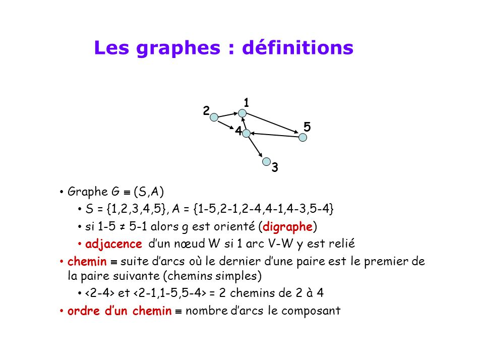 • Graphe G  (S,A) • S = {1,2,3,4,5}, A = {1-5,2-1,2-4,4-1,4-3,5-4} • si 1-5 ≠ 5-1 alors g est orienté (digraphe) • adjacence d'un nœud W si 1 arc V-W y est relié • chemin  suite d'arcs où le dernier d'une paire est le premier de la paire suivante (chemins simples) • et = 2 chemins de 2 à 4 • ordre d'un chemin  nombre d'arcs le composant 4 2 5 3 1