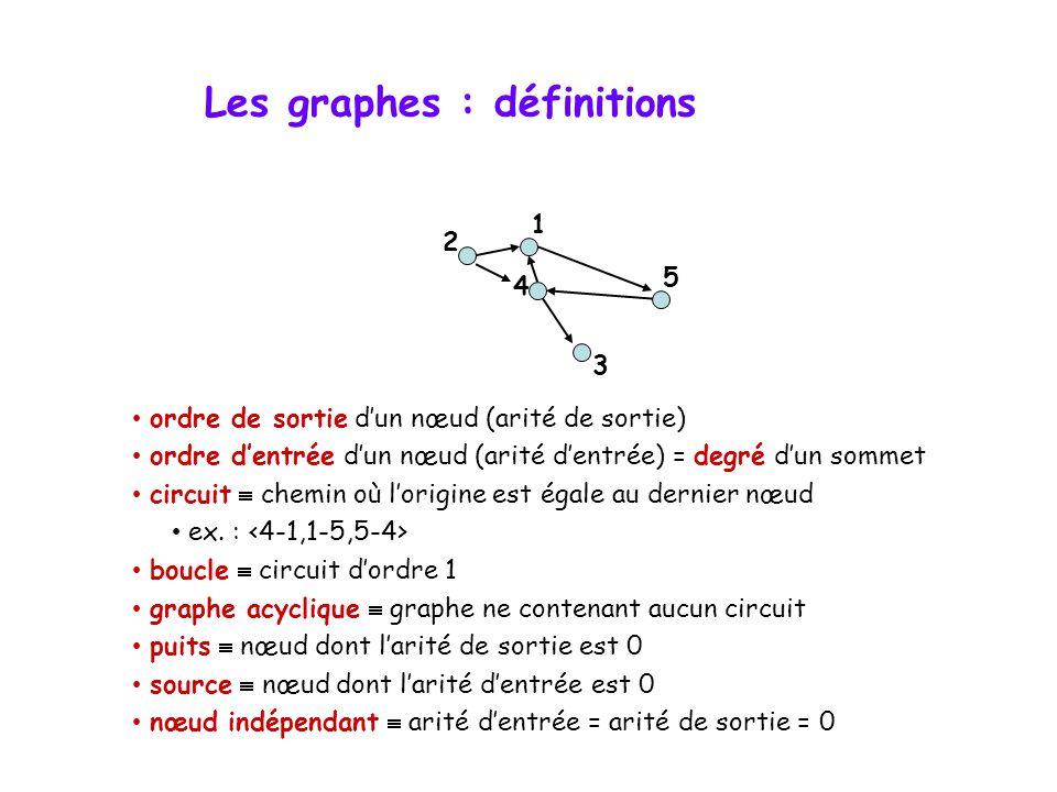 Les graphes : définitions • ordre de sortie d'un nœud (arité de sortie) • ordre d'entrée d'un nœud (arité d'entrée) = degré d'un sommet • circuit  chemin où l'origine est égale au dernier nœud • ex.