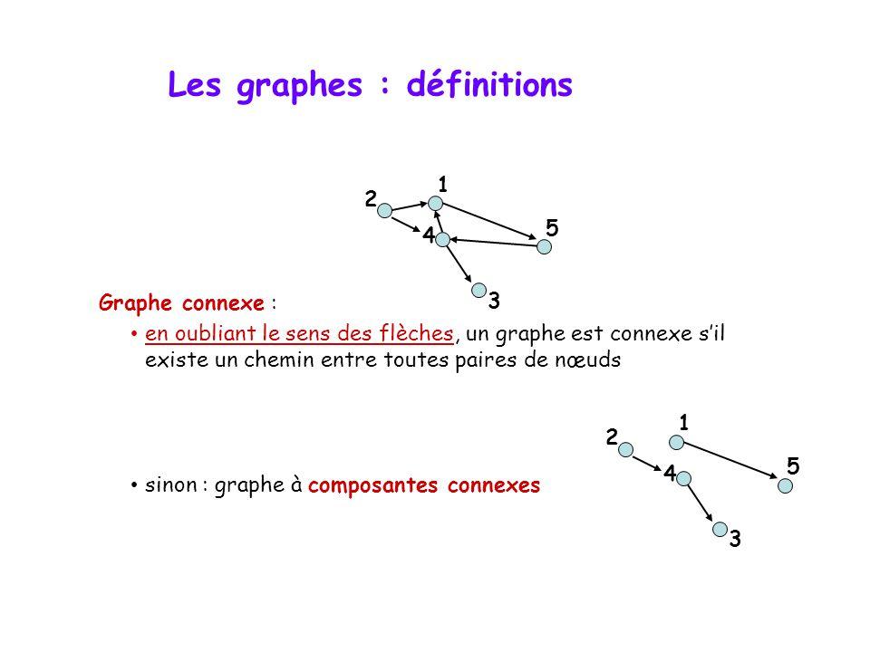 Les graphes : définitions Graphe connexe : • en oubliant le sens des flèches, un graphe est connexe s'il existe un chemin entre toutes paires de nœuds • sinon : graphe à composantes connexes 4 2 5 3 1 4 2 5 3 1