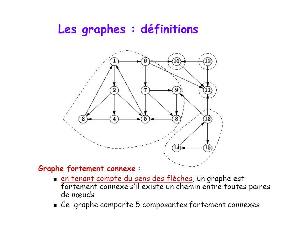 Graphe fortement connexe :  en tenant compte du sens des flèches, un graphe est fortement connexe s'il existe un chemin entre toutes paires de nœuds  Ce graphe comporte 5 composantes fortement connexes Les graphes : définitions