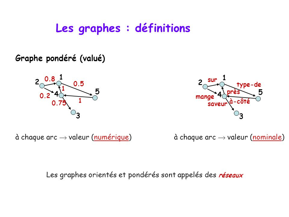 à chaque arc  valeur (numérique) 4 2 5 3 1 0.5 0.2 0.8 0.75 1 1 4 2 5 3 1 type-de mange sur saveur à-côté près à chaque arc  valeur (nominale) Graphe pondéré (valué) Les graphes orientés et pondérés sont appelés des réseaux
