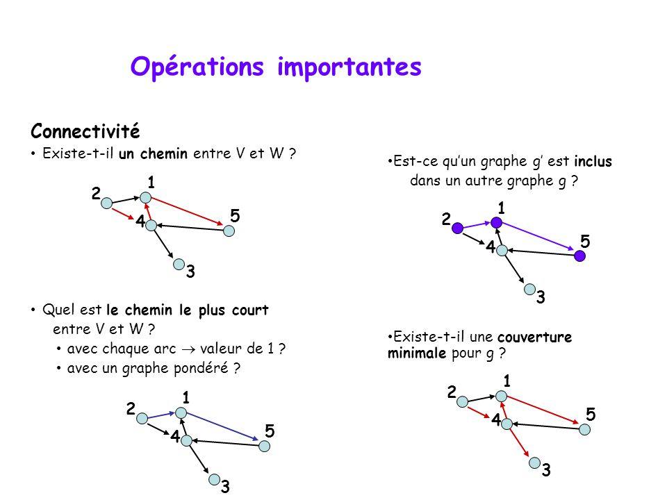 Opérations importantes Connectivité • Existe-t-il un chemin entre V et W .