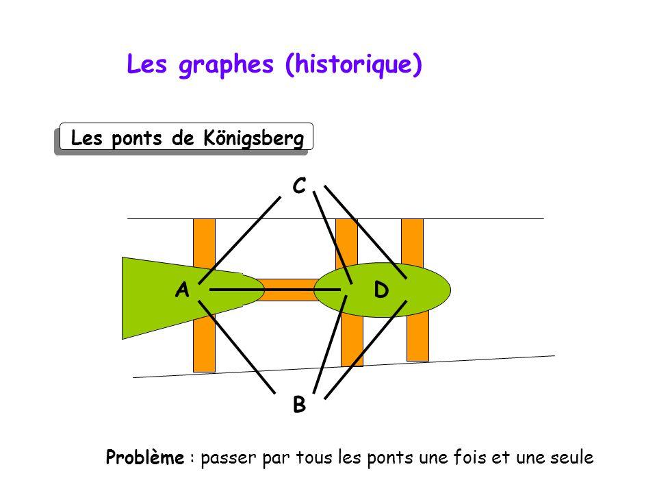 Les ponts de Königsberg Les graphes (historique) D A B C Problème : passer par tous les ponts une fois et une seule