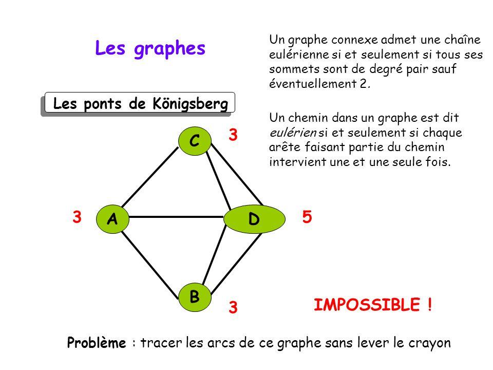 Les ponts de Königsberg Les graphes Problème : tracer les arcs de ce graphe sans lever le crayon C DA B 3 3 3 5 IMPOSSIBLE .