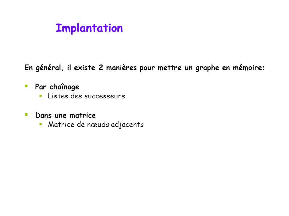 En général, il existe 2 manières pour mettre un graphe en mémoire:  Par chaînage  Listes des successeurs  Dans une matrice  Matrice de nœuds adjacents Implantation