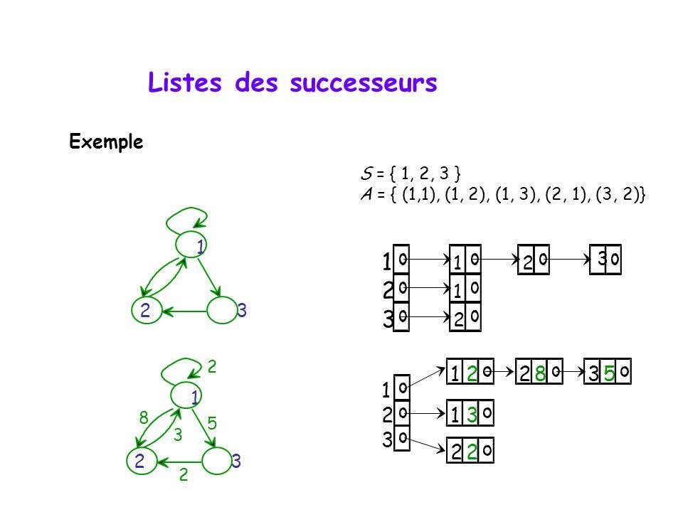 1 1 2 2 3 1 2 3 1 1 22 2 3 2835 1 2 3 1 2 3 2 5 2 8 3 1 S = { 1, 2, 3 } A = { (1,1), (1, 2), (1, 3), (2, 1), (3, 2)} Listes des successeurs Exemple