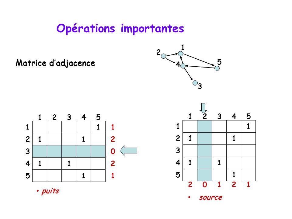 Opérations importantes • puits 1 11 11 1 12345 1 2 3 4 5 1 2 0 2 1 4 2 5 3 1 Matrice d'adjacence • source 1 11 11 1 12345 1 2 3 4 5 20121