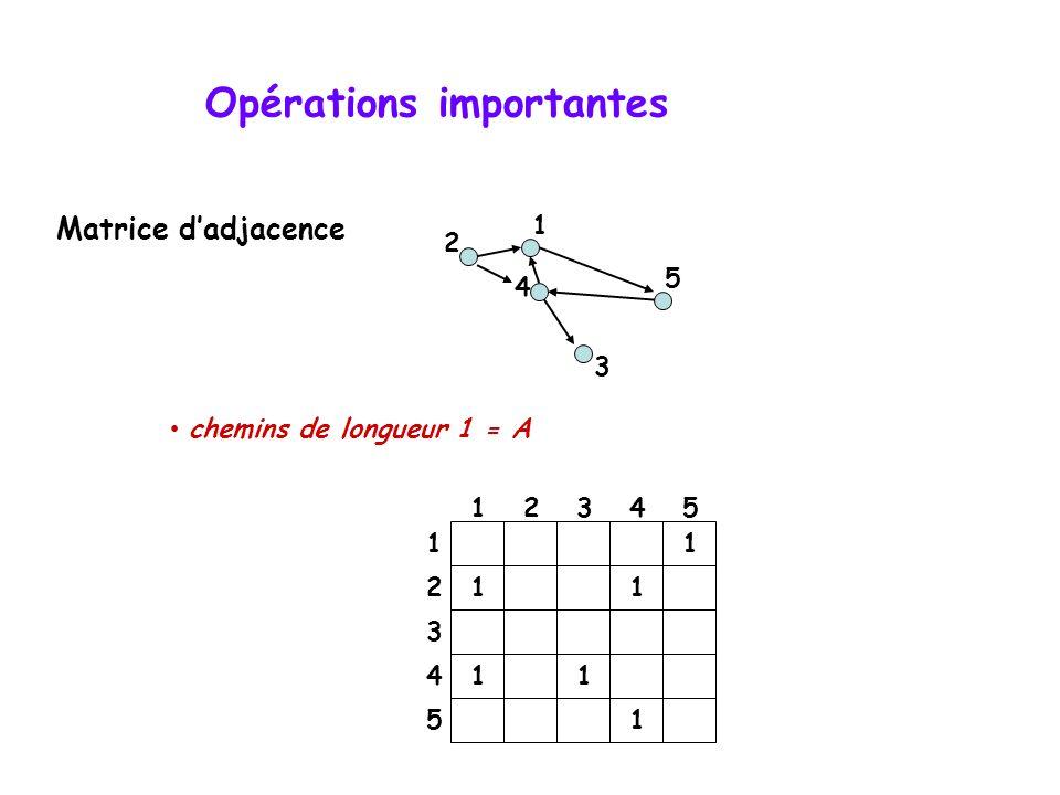 Opérations importantes • chemins de longueur 1 = A 4 2 5 3 1 1 11 11 1 12345 1 2 3 4 5 Matrice d'adjacence