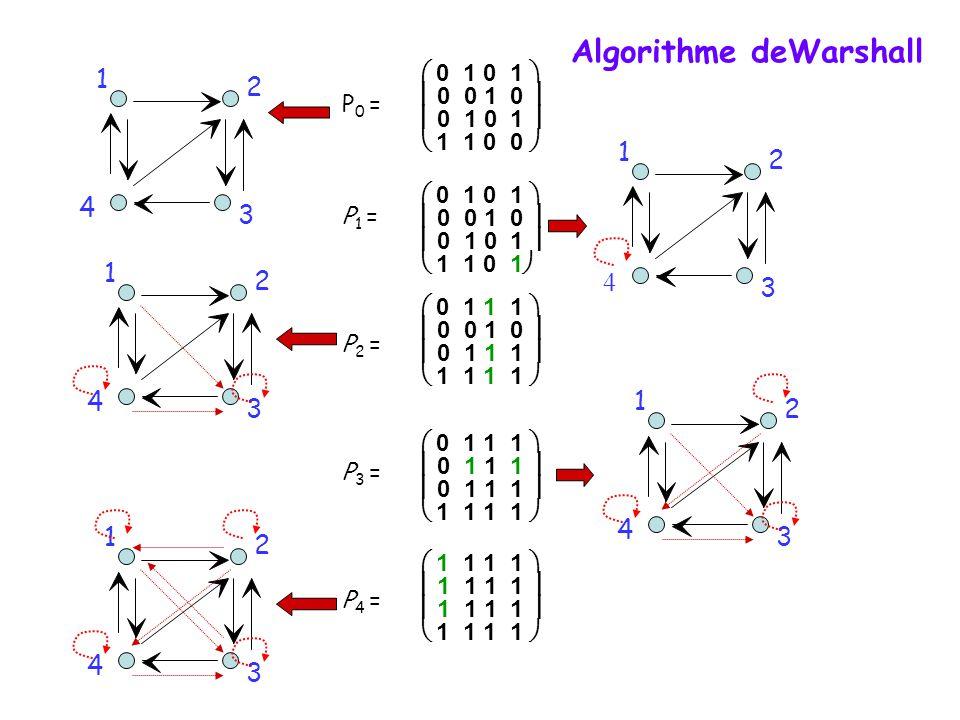 P 0 =  0 1 0 1   0 0 1 0   0 1 0 1   1 1 0 0  P 1 = P 2 = P 3 = P 4 = 3 4 1 2  0 1 0 1   0 0 1 0   0 1 0 1   1 1 0 1   0 1 1 1   0 0 1 0   0 1 1 1   1 1 1 1   0 1 1 1   0 1 1 1   1 1 1 1   1 1 1 1   1 1 1 1   1 1 1 1  Algorithme deWarshall 3 4 1 2 3 4 1 2 3 4 1 2 3 4 1 2