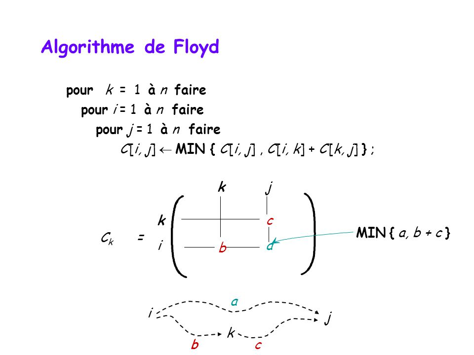 pour k = 1 à n faire pour i = 1 à n faire pour j = 1 à n faire C [i, j]  MIN { C [i, j], C [i, k] + C [k, j] } ; k c i b a kj MIN { a, b + c } C k = i j a k b c Algorithme de Floyd
