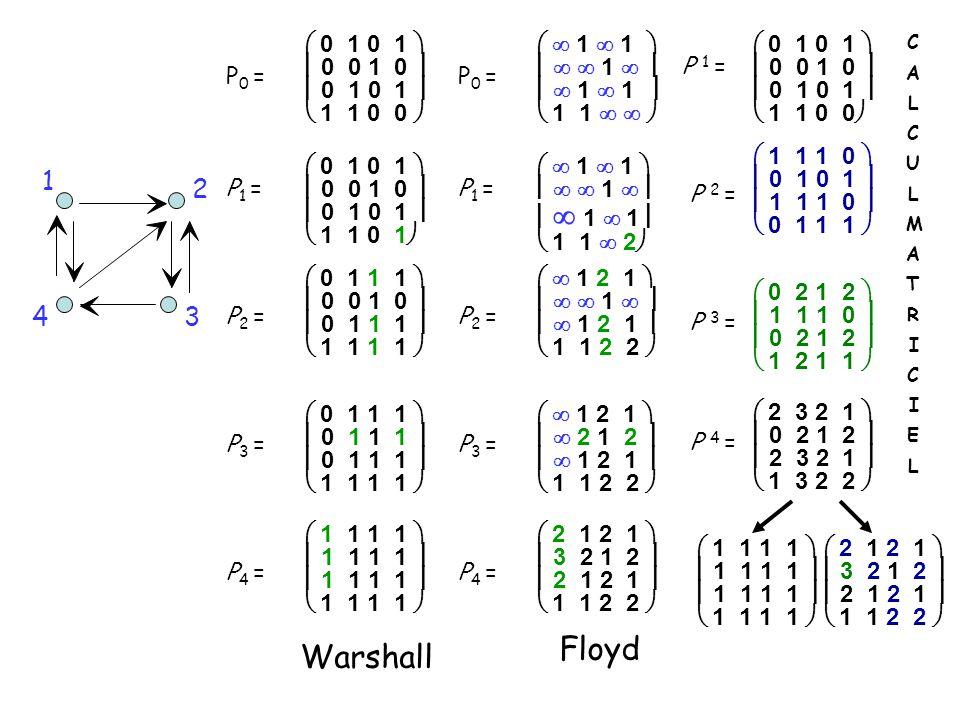 P 0 =  0 1 0 1   0 0 1 0   0 1 0 1   1 1 0 0  P 1 = P 2 = P 3 = P 4 = 34 1 2  0 1 0 1   0 0 1 0   0 1 0 1   1 1 0 1   0 1 1 1   0 0 1 0   0 1 1 1   1 1 1 1   0 1 1 1   0 1 1 1   1 1 1 1   1 1 1 1   1 1 1 1   1 1 1 1  Warshall P 0 =   1  1     1     1  1   1 1    P 1 = P 2 = P 3 = P 4 =   1  1     1    1  1   1 1  2    1 2 1     1     1 2 1   1 1 2 2    1 2 1    2 1 2    1 2 1   1 1 2 2   2 1 2 1   3 2 1 2   2 1 2 1   1 1 2 2  Floyd P 1 = P 2 = P 3 = P 4 =  0 1 0 1   0 0 1 0   0 1 0 1   1 1 0 0   1 1 1 0   0 1 0 1   1 1 1 0   0 1 1 1   0 2 1 2   1 1 1 0   0 2 1 2   1 2 1 1   2 3 2 1   0 2 1 2   2 3 2 1   1 3 2 2   1 1 1 1   1 1 1 1   1 1 1 1   2 1 2 1   3 2 1 2   2 1 2 1   1 1 2 2  CALCULMATRICIELCALCULMATRICIEL